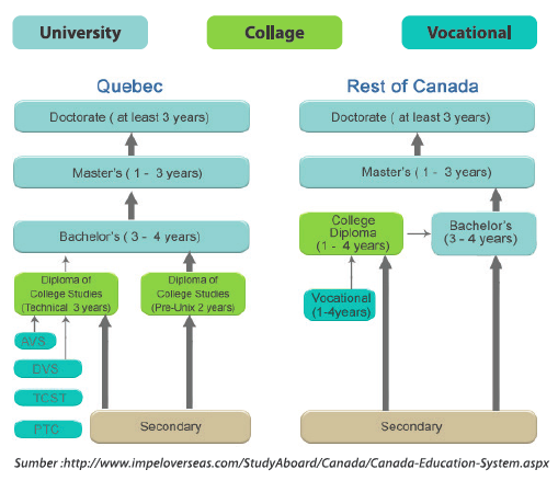 Country Canada education