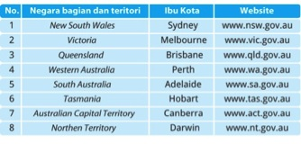 pemerintahan-australia