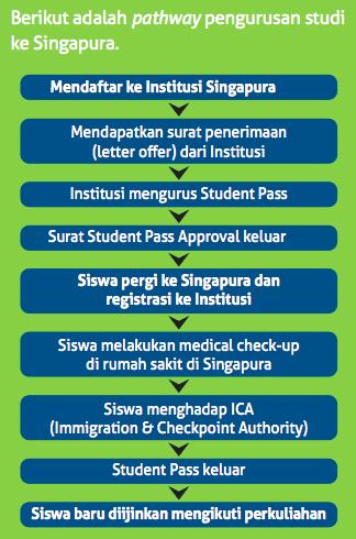 Ketentuan Belajar di Singapura